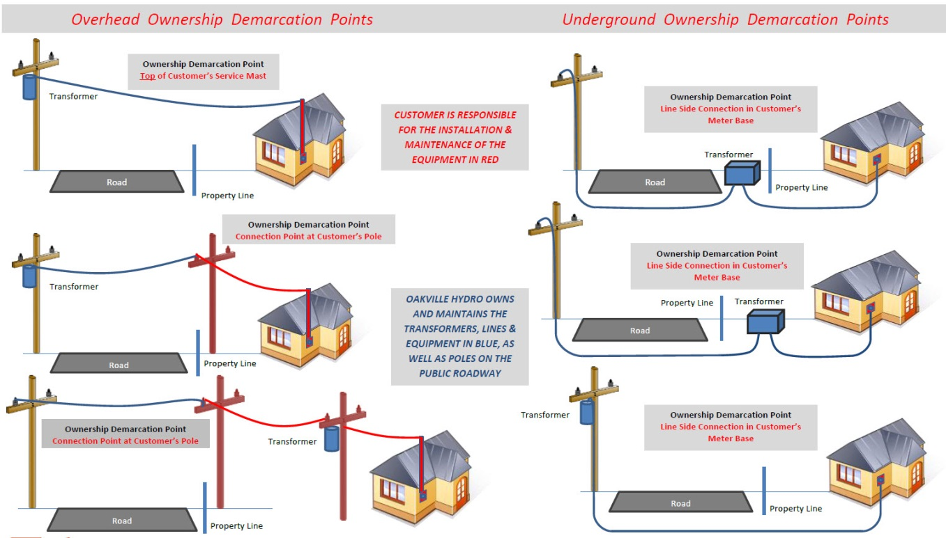 Ownership Demarcation Points Oakville Hydro Of A Low Voltage Lighting System Explained By An Ontario Electrician Our Conditions Service Document Which Can Be Found At This Link Or Office Provides Detailed Information About Your Electrical Supply